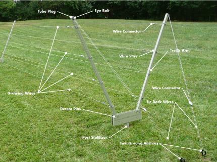 AV™️(Adjustable V) Trellis System - Trellis Growing Systems